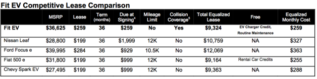 Honda Fit EV lease comparison chart
