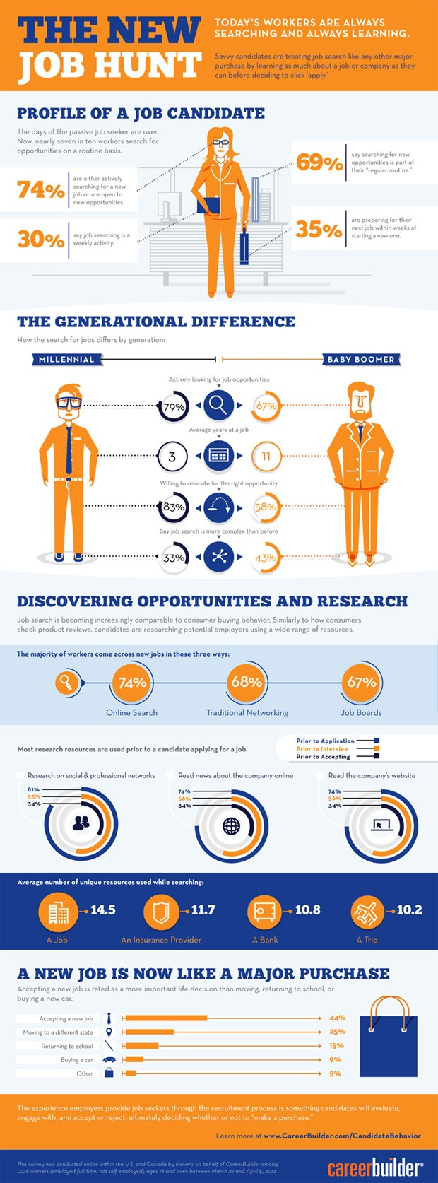 the new job hunt infographic