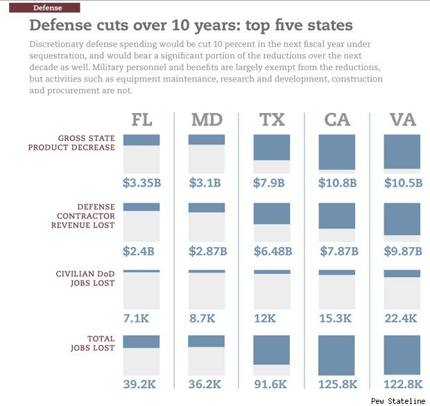 defense cuts job loss