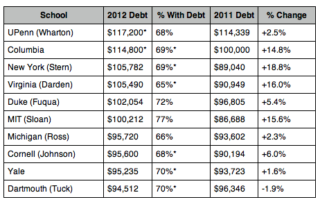 business schools graduating MBA debt