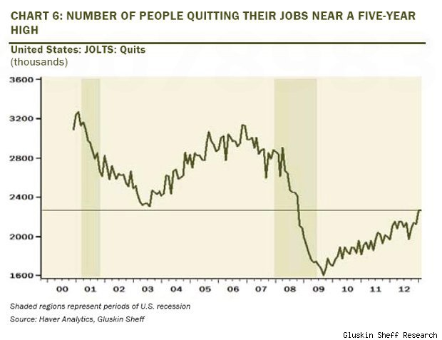 JOLTS survey quitting chart