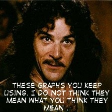 Inigo Montoya doubts the utility of your graphs.