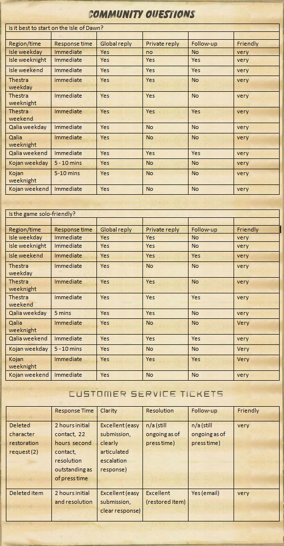 Community and customer service results table