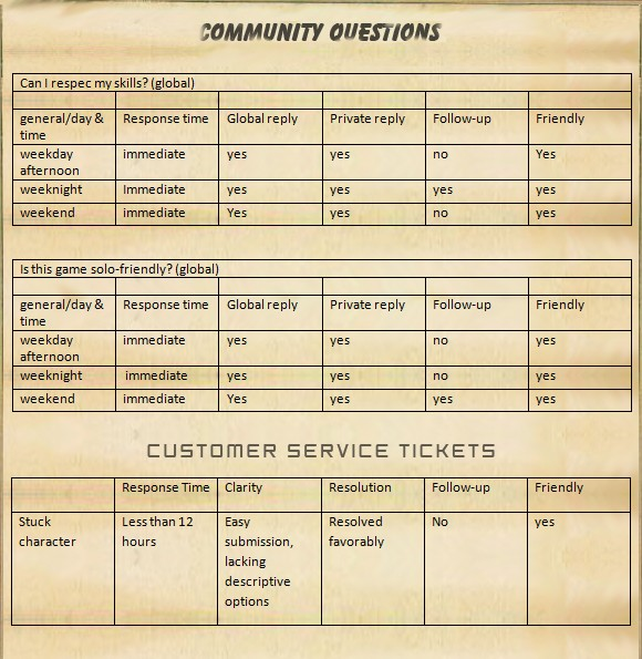 Community questions and customer service stat table