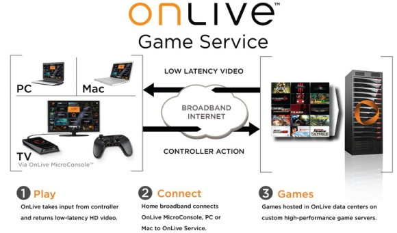 OnLive information picture