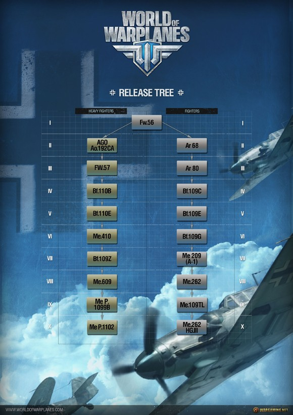 World of Warplanes - German tech tree