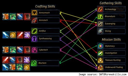 Star Wars: The Old Republic - crew skills chart