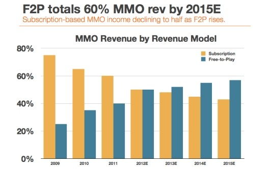 Global MMO spending to top $12 billion in 2012, show increasing F2P revenues