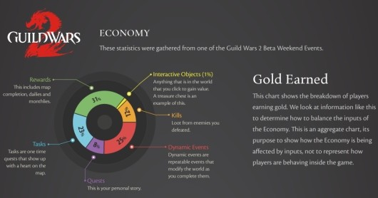 Guild Wars 2 talks economy and art