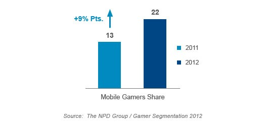NPD report America's gamer population is shrinking, mobile overtakes consoles