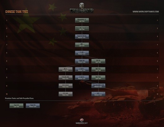 World of Tanks - Chinese tech tree