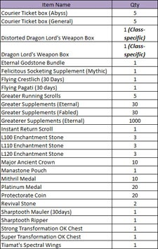 Aion lockbox loot table