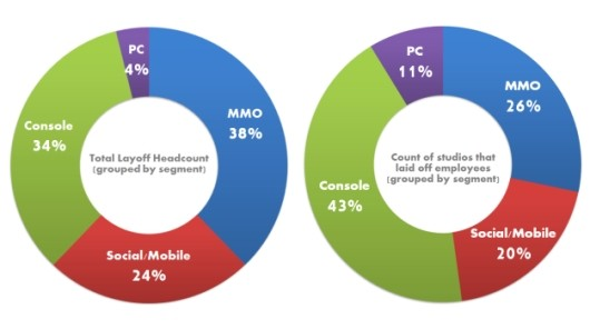 MMO devs most in danger of layoffs, study finds