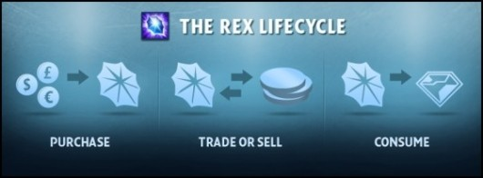 Gain a clearer understanding of RIFT's new REX