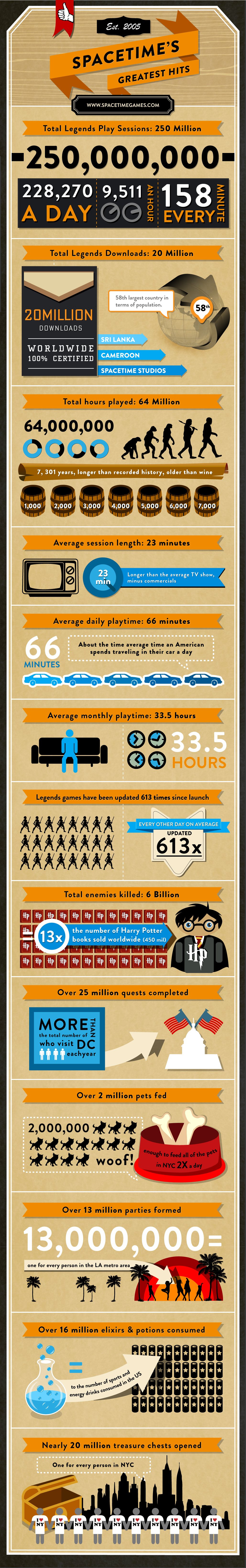 Spacetime Studios celebrates 260 million play sessions with massive infographic