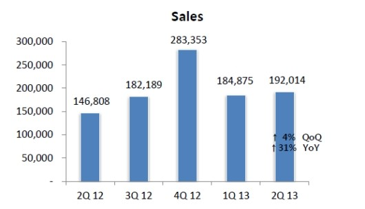 NCsoft sales are up, income is down