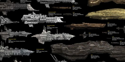 Scifi space ship size chart compares size of ships from EVE, Star Wars, and more