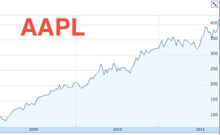 Aapl Stock Quote Aapl Stock Quote Real Time Magnificent Apple Stock Quote Today .