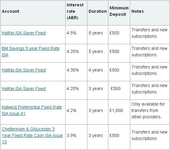 Top long-term fixed rate ISAs