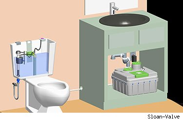 water-saving system for bathroom 