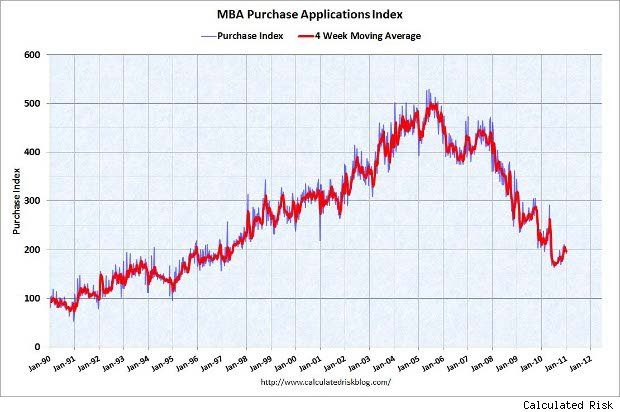 Mortgage Refis Increase, Purchase Applications Fall