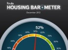 Trulia Housing Barometer: Housing Market 52% Back to Normal