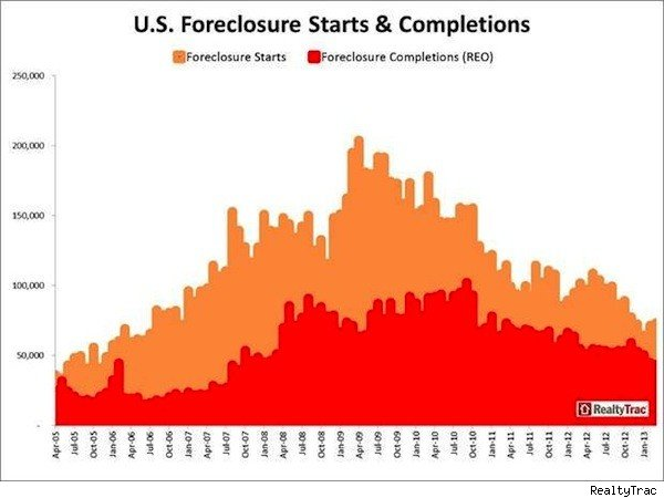 Housing recovery: foreclosure starts chart