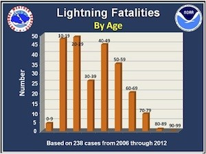Lightning Fatalities