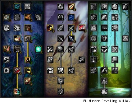 Build Beastmaster Pve