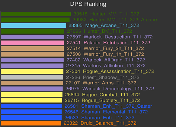 Reality versus theorycrafting stateofdps com