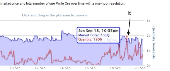pyrite ore price graph