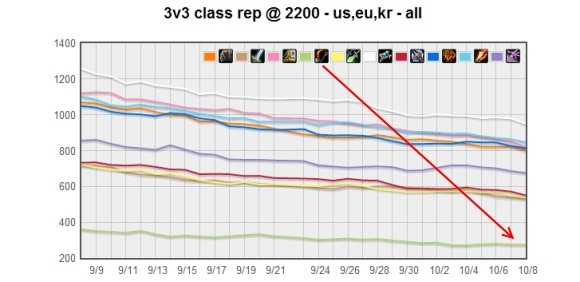 hunter 3v3 pvp graph