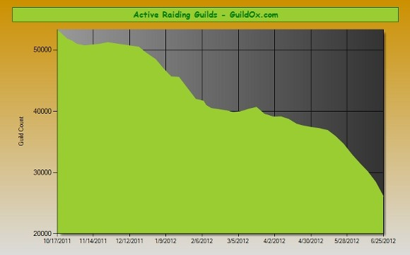 GuildOx data shows 50% decline in raiding guild activity