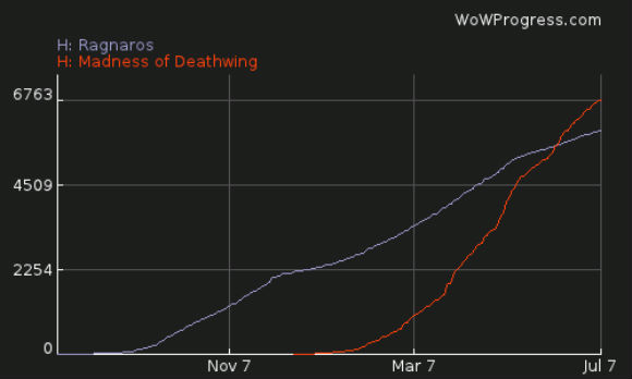 Latest WowProgress data shows raiders steadily progressing through Dragon Soul