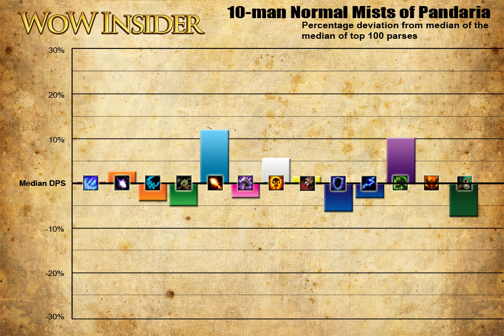 Mists of Pandaria raid DPS analysis, page 2