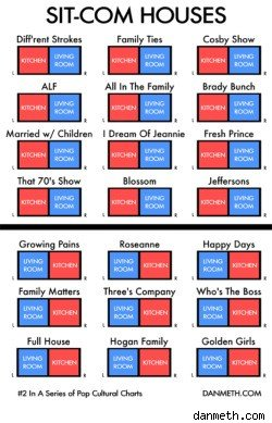 sitcom houses