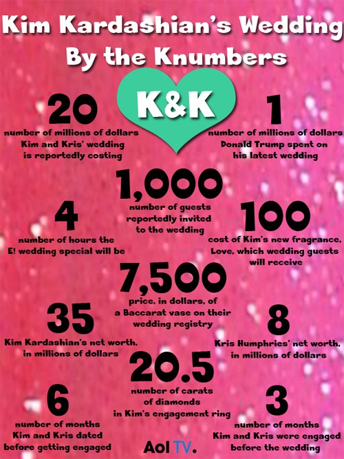 INFOGRAPHIC: Kim Kardashian's Wedding By the Knumbers