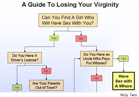 Tips for loosing virginity Credit Natasha