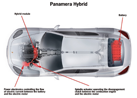 confirmed porsche panamera to come with hybrid flavor