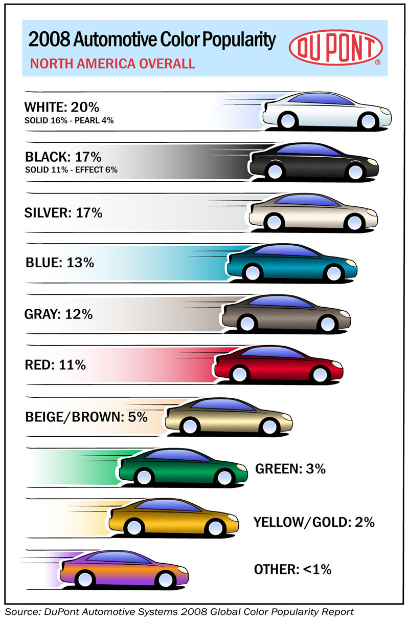 Popular Colors dupont 2008 automotive color popularity report