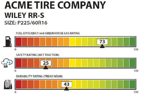 nhtsa_tire_ratings.jpg
