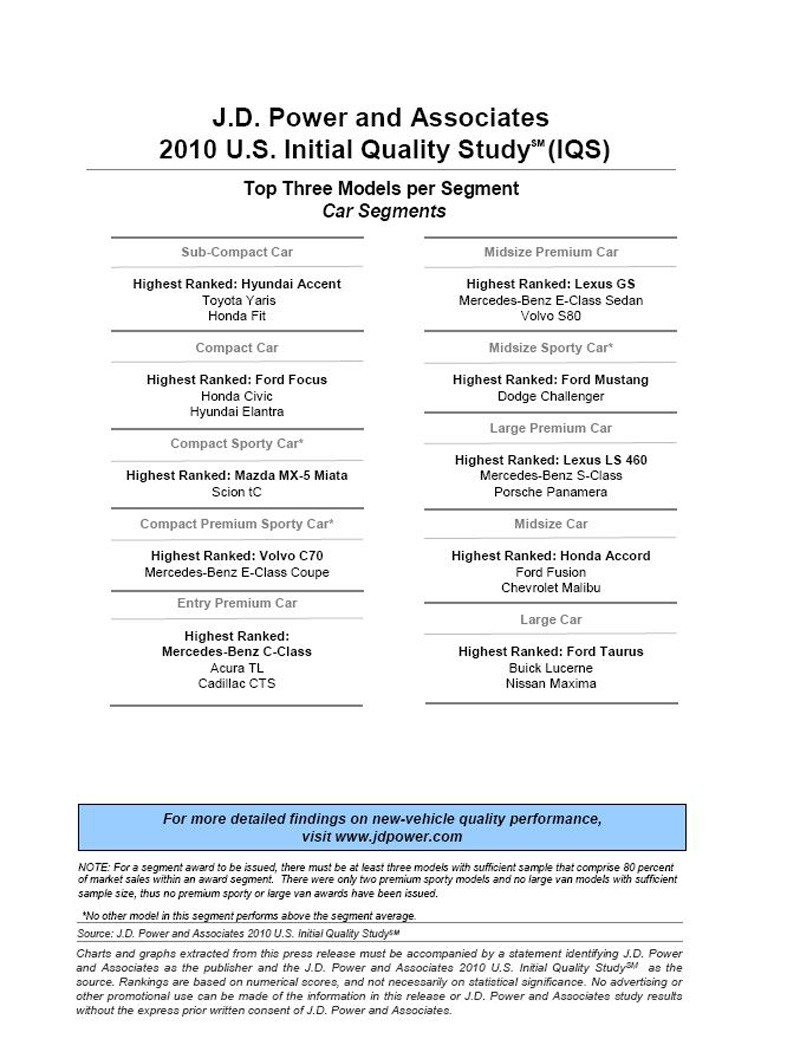 J d power 2010 initial quality study 1st time ever domestics lead imports