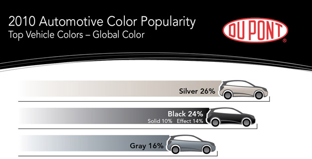 2010 DuPont Automotive Color Popularity Study