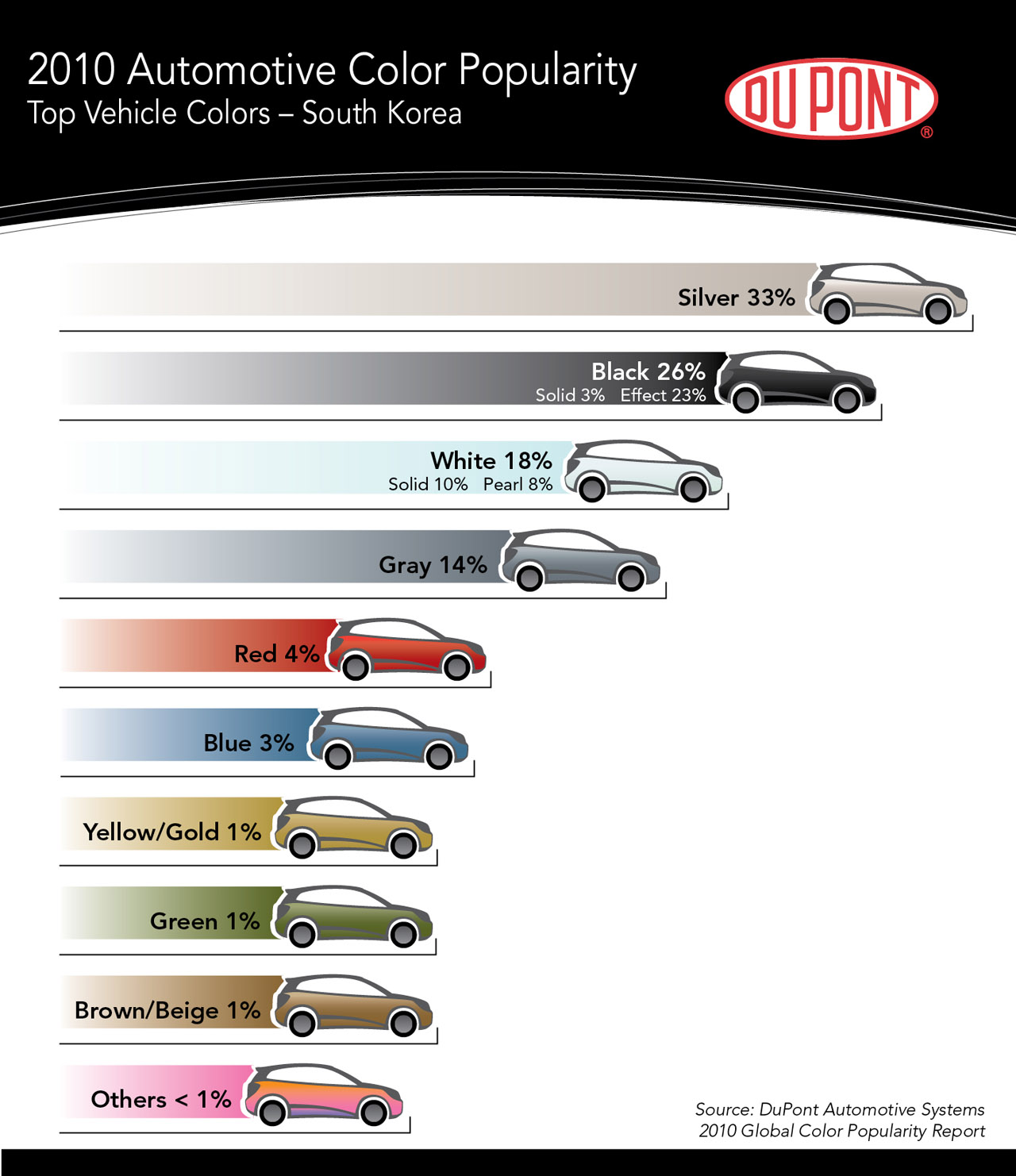 Most popular car colors 2015 - Lexus Car Colors 2015 World S Most Popular Car Color Silver Under Threat From Black