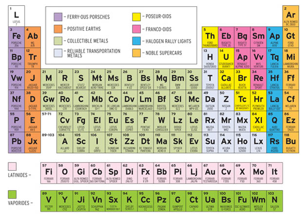 The Periodic Table Of Sports Cars