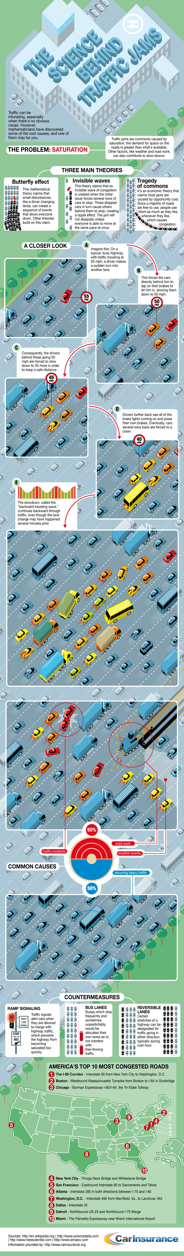 Science of Traffic Jams Infographic