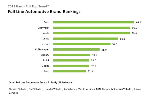 The Latest Harris Polls Are Out And Big Winners In Automotive Sector Ford Mercedes Benz Two Brands Made Top Of List For