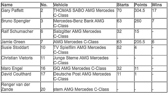 The Mercedes-Benz DTM driver line-up for 2011