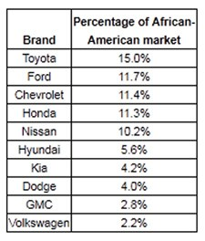 rl polk percentage of african american auto sales by brand
