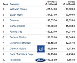 fortune 500 top 10 gm tops ford